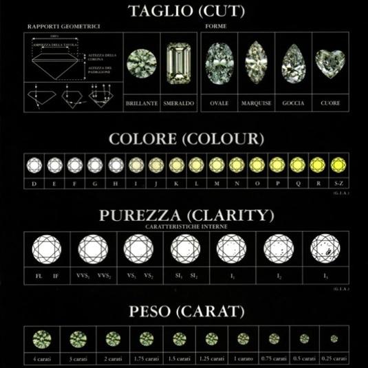 classificazionediamanti